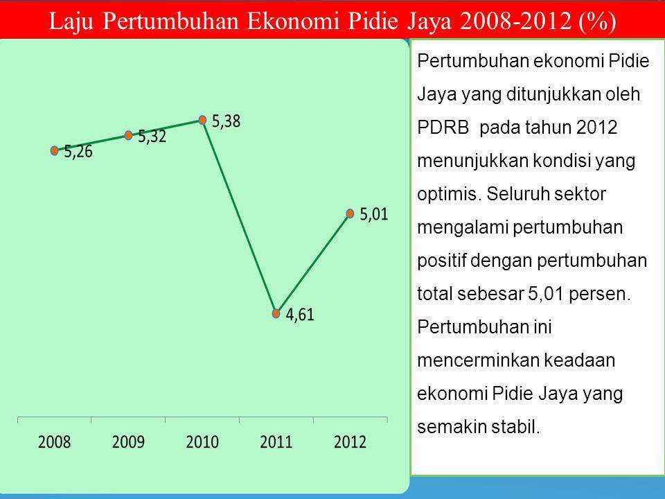 Laju Pertumbuhan Ekonomi Pidie Jaya 2008-2012 (%) Pertumbuhan ekonomi Pidie Jaya yang ditunjukkan oleh PDRB pada tahun 2012 menunjukkan kondisi yang optimis.