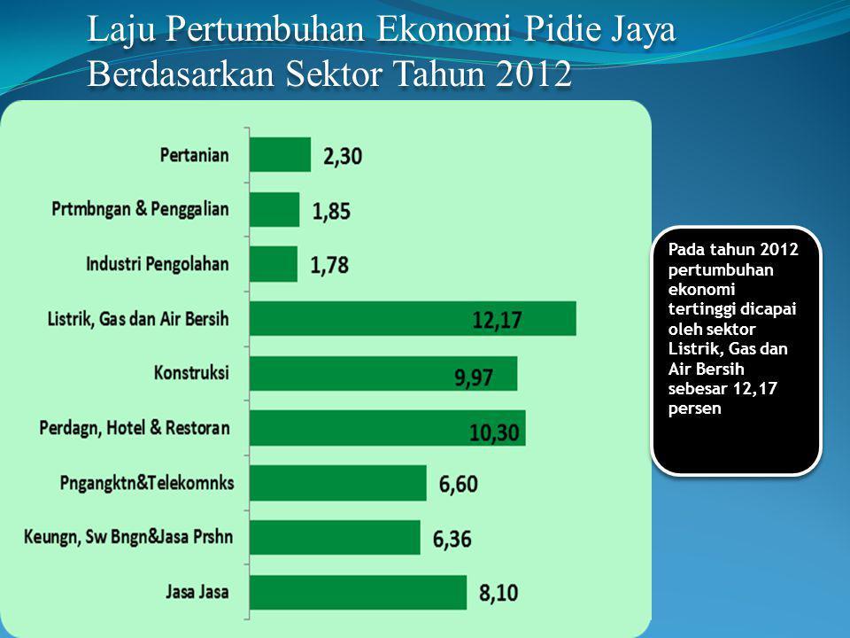 Laju Pertumbuhan Ekonomi Pidie Jaya Berdasarkan Sektor Tahun 2012 Pada tahun 2012 pertumbuhan ekonomi tertinggi dicapai oleh sektor Listrik, Gas dan Air Bersih sebesar 12,17 persen