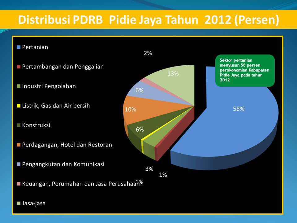 Distribusi PDRB Pidie Jaya Tahun 2012 (Persen) Sektor pertanian menyusun 58 persen perekonomian Kabupaten Pidie Jaya pada tahun 2012