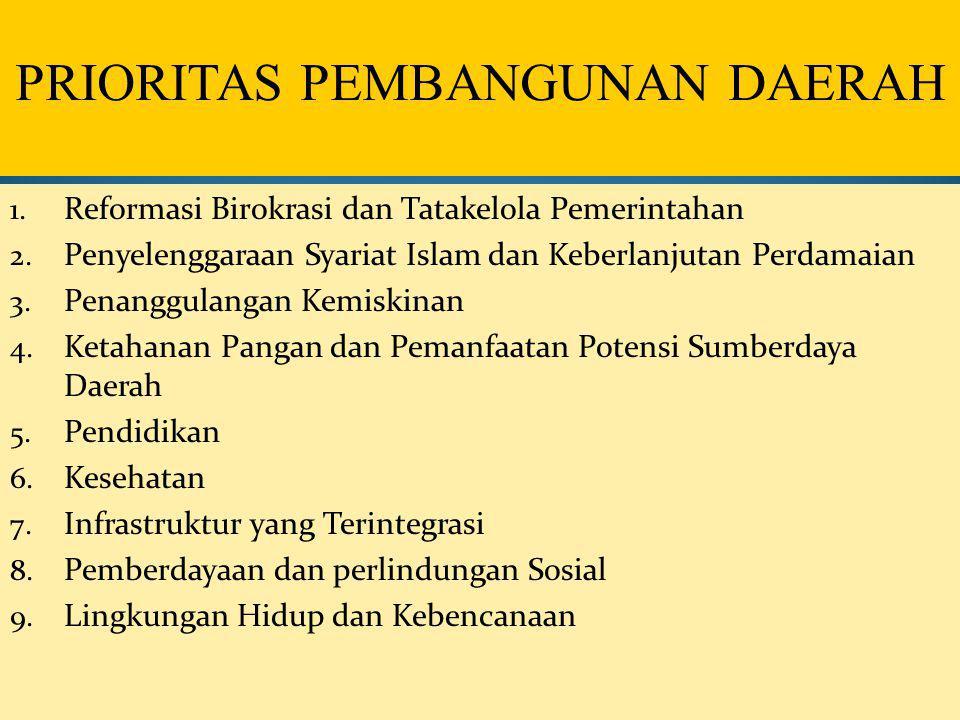 PRIORITAS PEMBANGUNAN DAERAH 1. Reformasi Birokrasi dan Tatakelola Pemerintahan 2. Penyelenggaraan Syariat Islam dan Keberlanjutan Perdamaian 3. Penan