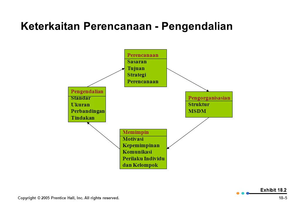 Copyright © 2005 Prentice Hall, Inc. All rights reserved.18–5 Exhibit 18.2 Keterkaitan Perencanaan - Pengendalian Pengendalian Standar Ukuran Perbandi