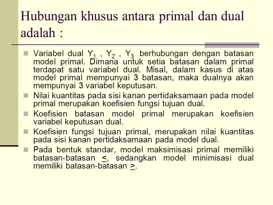 Hubungan khusus antara primal dan dual adalah : Variabel dual Y 1, Y 2, Y 3 berhubungan dengan batasan model primal. Dimana untuk setia batasan dalam