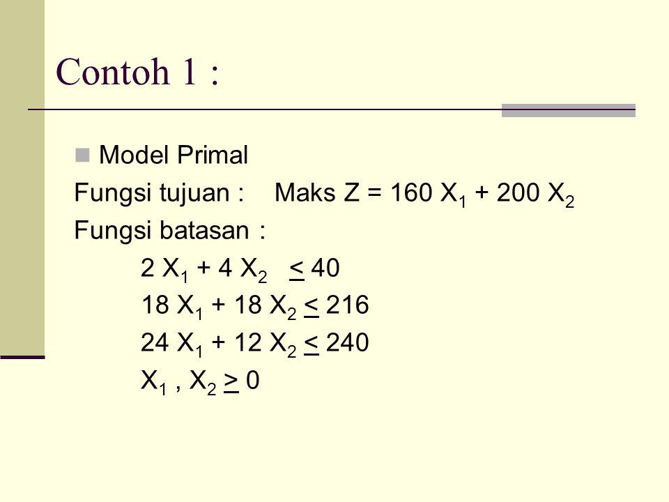 Contoh 1 : Model Primal Fungsi tujuan :Maks Z = 160 X 1 + 200 X 2 Fungsi batasan : 2 X 1 + 4 X 2 < 40 18 X 1 + 18 X 2 < 216 24 X 1 + 12 X 2 < 240 X 1,