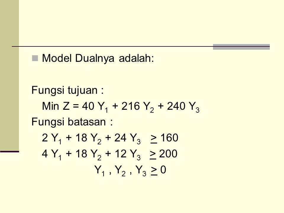 Model Dualnya adalah: Fungsi tujuan : Min Z = 40 Y 1 + 216 Y 2 + 240 Y 3 Fungsi batasan : 2 Y 1 + 18 Y 2 + 24 Y 3 > 160 4 Y 1 + 18 Y 2 + 12 Y 3 > 200 Y 1, Y 2, Y 3 > 0