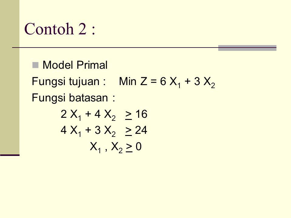 Contoh 2 : Model Primal Fungsi tujuan :Min Z = 6 X 1 + 3 X 2 Fungsi batasan : 2 X 1 + 4 X 2 > 16 4 X 1 + 3 X 2 > 24 X 1, X 2 > 0