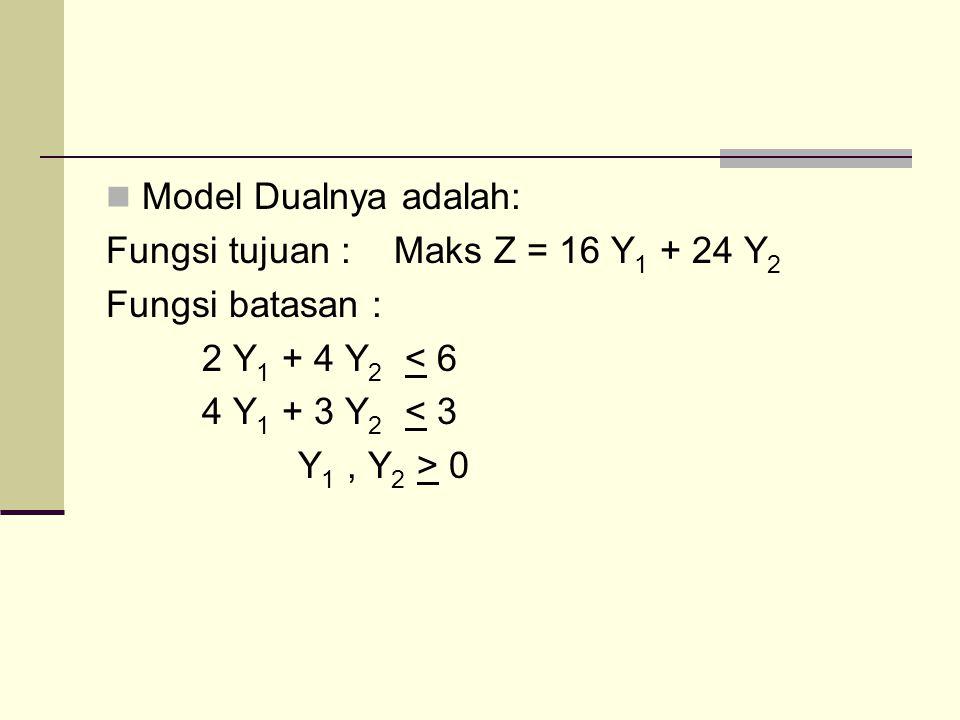 Model Dualnya adalah: Fungsi tujuan :Maks Z = 16 Y 1 + 24 Y 2 Fungsi batasan : 2 Y 1 + 4 Y 2 < 6 4 Y 1 + 3 Y 2 < 3 Y 1, Y 2 > 0
