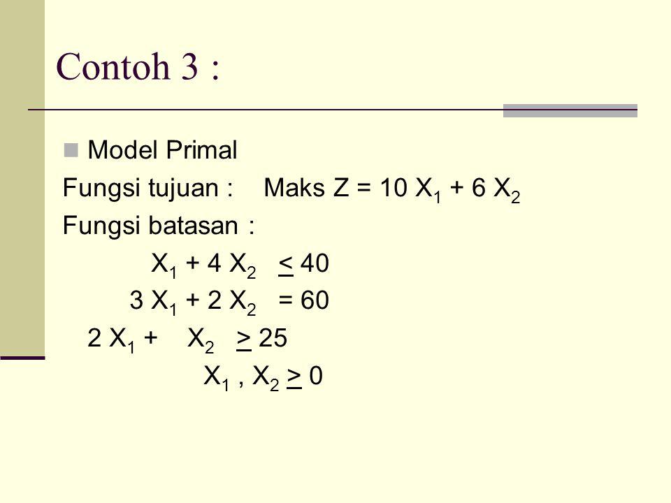 Contoh 3 : Model Primal Fungsi tujuan :Maks Z = 10 X 1 + 6 X 2 Fungsi batasan : X 1 + 4 X 2 < 40 3 X 1 + 2 X 2 = 60 2 X 1 + X 2 > 25 X 1, X 2 > 0