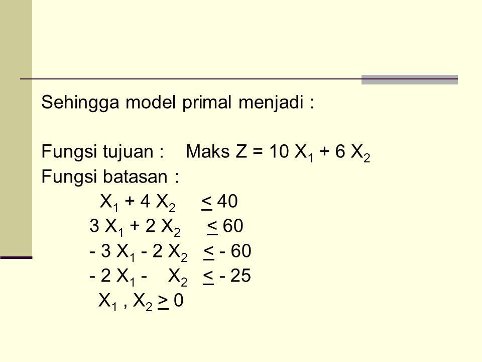 Sehingga model primal menjadi : Fungsi tujuan :Maks Z = 10 X 1 + 6 X 2 Fungsi batasan : X 1 + 4 X 2 < 40 3 X 1 + 2 X 2 < 60 - 3 X 1 - 2 X 2 < - 60 - 2 X 1 - X 2 < - 25 X 1, X 2 > 0