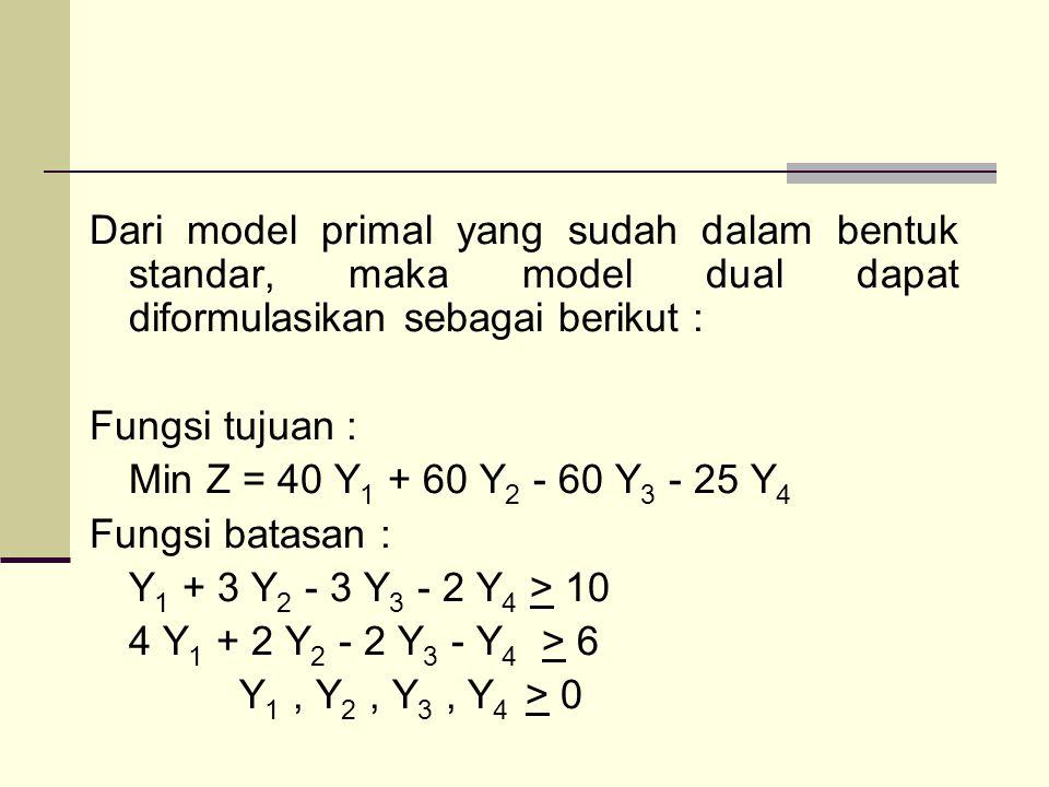 Dari model primal yang sudah dalam bentuk standar, maka model dual dapat diformulasikan sebagai berikut : Fungsi tujuan : Min Z = 40 Y 1 + 60 Y 2 - 60 Y 3 - 25 Y 4 Fungsi batasan : Y 1 + 3 Y 2 - 3 Y 3 - 2 Y 4 > 10 4 Y 1 + 2 Y 2 - 2 Y 3 - Y 4 > 6 Y 1, Y 2, Y 3, Y 4 > 0
