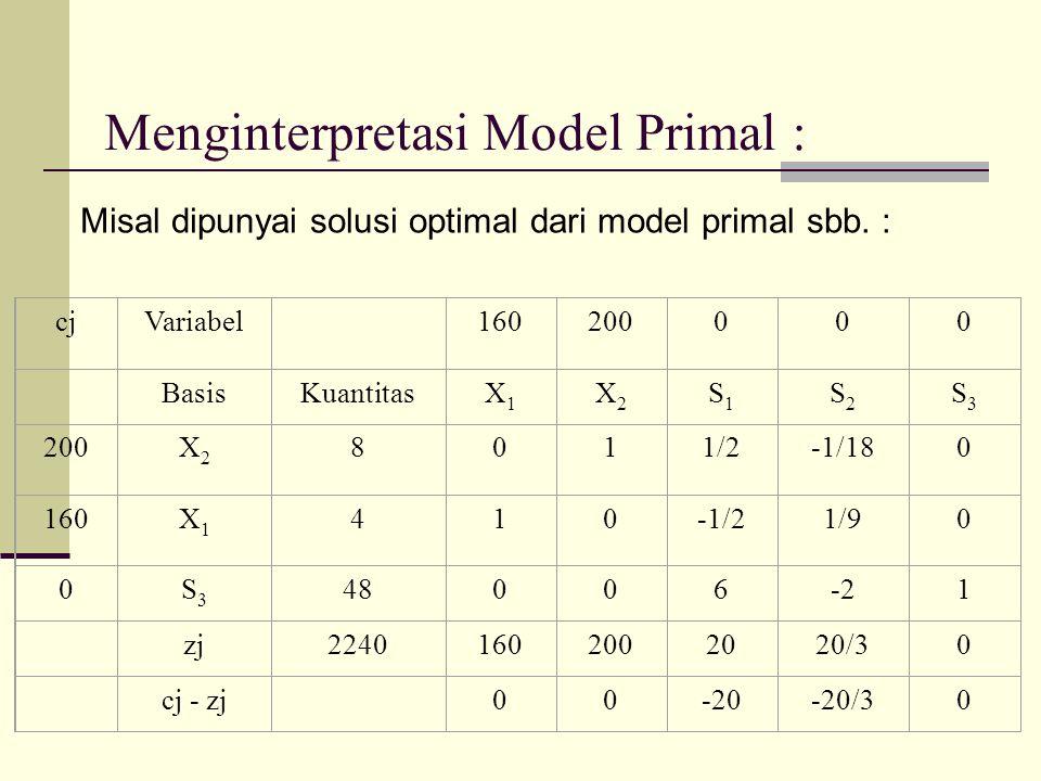 Menginterpretasi Model Primal : Misal dipunyai solusi optimal dari model primal sbb. : cjVariabel 160200000 BasisKuantitasX1X1 X2X2 S1S1 S2S2 S3S3 200