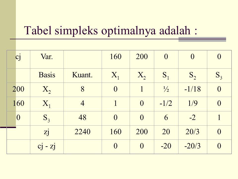 Tabel simpleks optimalnya adalah : cjVar. 160200000 BasisKuant.X1X1 X2X2 S1S1 S2S2 S3S3 200X2X2 801½-1/180 160X1X1 410-1/21/90 0S3S3 48006-21 zj224016