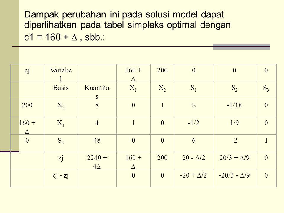 Dampak perubahan ini pada solusi model dapat diperlihatkan pada tabel simpleks optimal dengan c1 = 160 + ∆, sbb.: cjVariabe l 160 + ∆ 200000 BasisKuantita s X1X1 X2X2 S1S1 S2S2 S3S3 200X2X2 801½-1/180 160 + ∆ X1X1 410-1/21/90 0S3S3 48006-21 zj2240 + 4 ∆ 160 + ∆ 200 20 - ∆/ 220/3 + ∆/ 9 0 cj - zj 00 -20 + ∆/ 2-20/3 - ∆/ 9 0