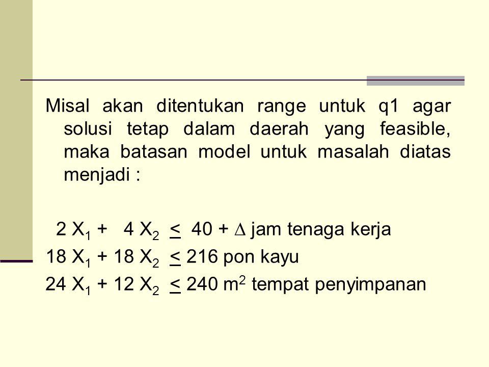 Misal akan ditentukan range untuk q1 agar solusi tetap dalam daerah yang feasible, maka batasan model untuk masalah diatas menjadi : 2 X 1 + 4 X 2 < 40 + ∆ jam tenaga kerja 18 X 1 + 18 X 2 < 216 pon kayu 24 X 1 + 12 X 2 < 240 m 2 tempat penyimpanan