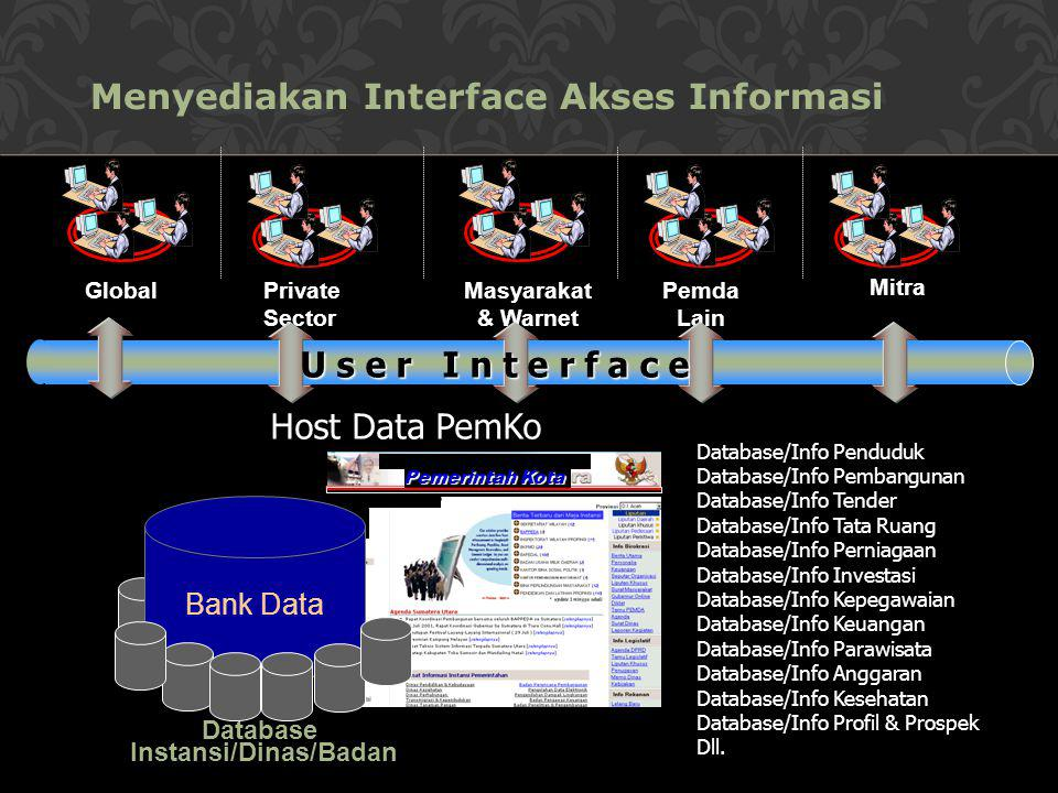 Pemerintah Kota Database/Info Penduduk Database/Info Pembangunan Database/Info Tender Database/Info Tata Ruang Database/Info Perniagaan Database/Info