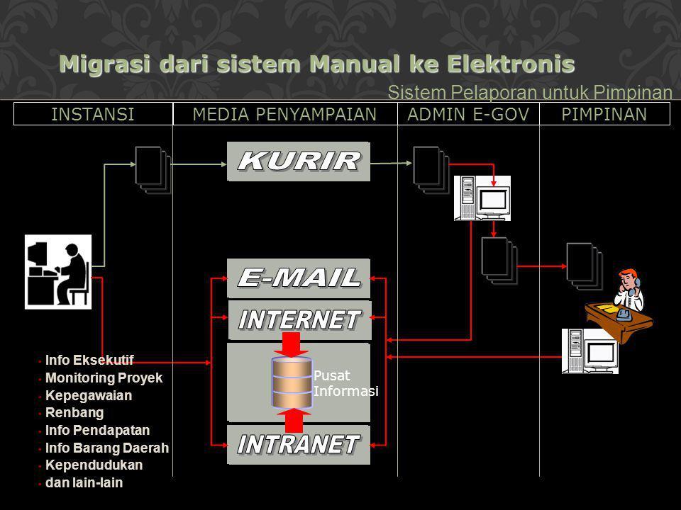 Pusat Informasi INSTANSIMEDIA PENYAMPAIANADMIN E-GOVPIMPINAN Sistem Pelaporan untuk Pimpinan Info Eksekutif Monitoring Proyek Kepegawaian Renbang Info