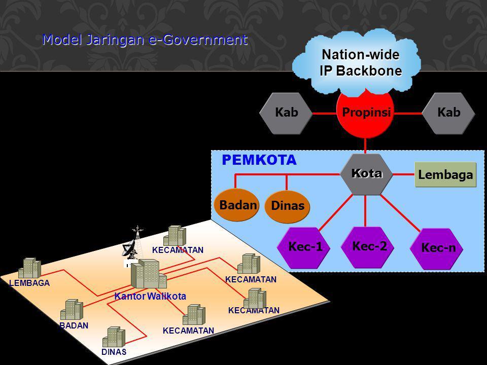 DINAS BADAN LEMBAGA KECAMATAN PEMKOTA Propinsi Nation-wide IP Backbone Kota Kab Kec-n Kec-2 Kec-1 Dinas Lembaga Badan Kantor Walikota Model Jaringan e