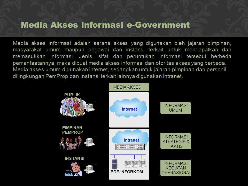 Media akses informasi adalah sarana akses yang digunakan oleh jajaran pimpinan, masyarakat umum maupun pegawai dan instansi terkait untuk mendapatkan
