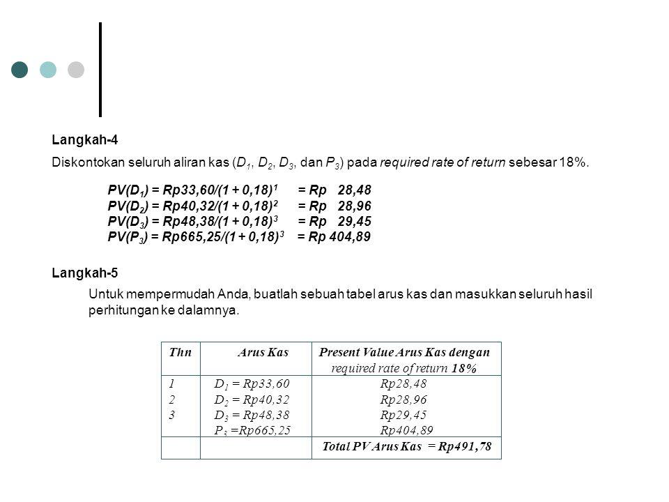 PV(D 1 ) = Rp33,60/(1 + 0,18) 1 = Rp 28,48 PV(D 2 ) = Rp40,32/(1 + 0,18) 2 = Rp 28,96 PV(D 3 ) = Rp48,38/(1 + 0,18) 3 = Rp 29,45 PV(P 3 ) = Rp665,25/(