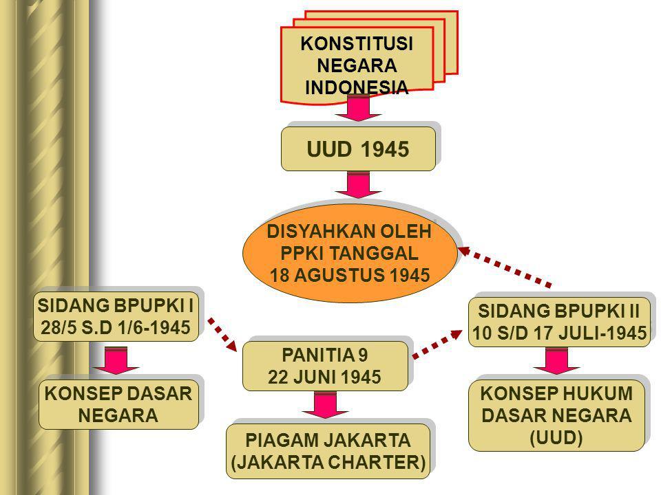 MAKNA PROKLAMASI KEMERDEKAAN BAGI BANGSA INDONESIA BEBAS MENENTUKAN NASIB & HARI DEPANNYA SENDIRI BEBAS MENENTUKAN NASIB & HARI DEPANNYA SENDIRI PUNCA