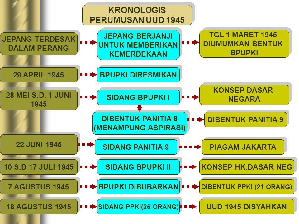 KONSTITUSI NEGARA INDONESIA UUD 1945 DISYAHKAN OLEH PPKI TANGGAL 18 AGUSTUS 1945 DISYAHKAN OLEH PPKI TANGGAL 18 AGUSTUS 1945 SIDANG BPUPKI I 28/5 S.D
