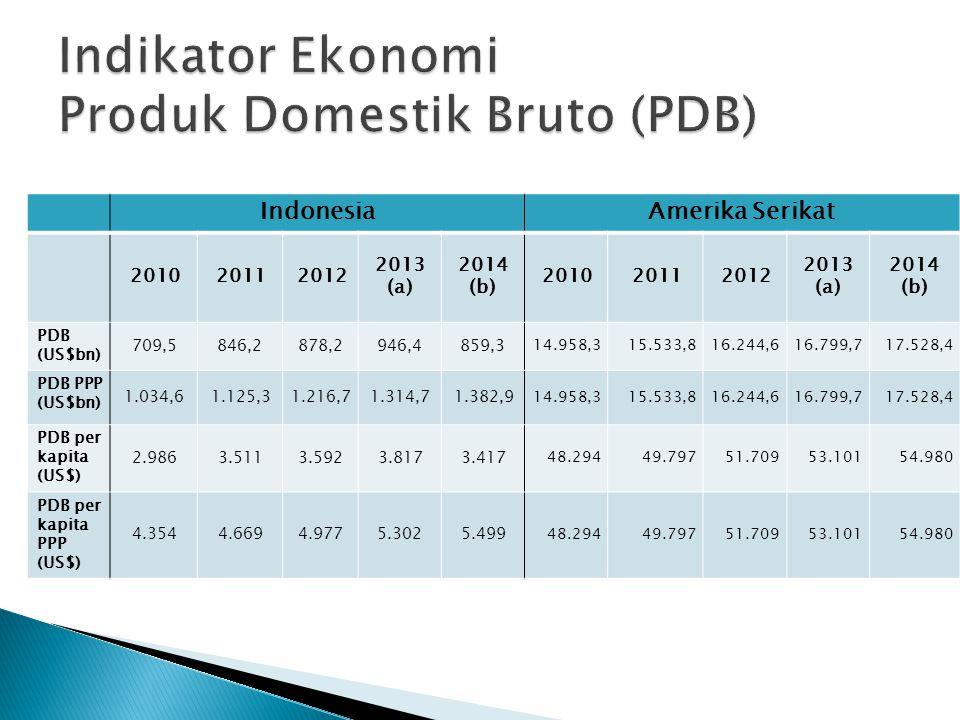 IndonesiaAmerika Serikat 201020112012 2013 (a) 2014 (b) 201020112012 2013 (a) 2014 (b) PDB (US$bn) 709,5846,2878,2946,4859,3 14.958,315.533,816.244,61