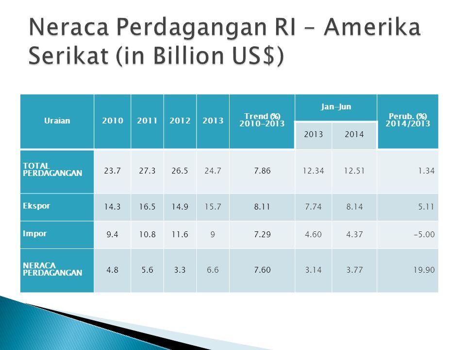 Uraian2010201120122013 Trend (%) 2010-2013 Jan-Jun Perub. (%) 2014/2013 20132014 TOTAL PERDAGANGAN 23.727.326.524.724.77.8612.3412.511.34 Ekspor 14.31