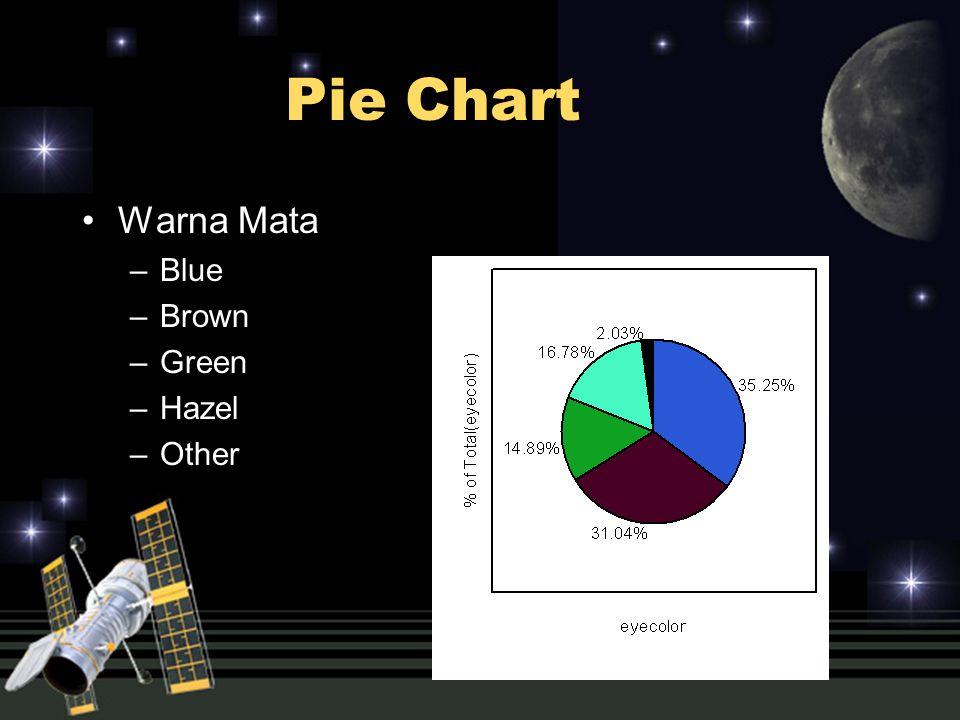 Pie Chart Warna Mata –Blue –Brown –Green –Hazel –Other