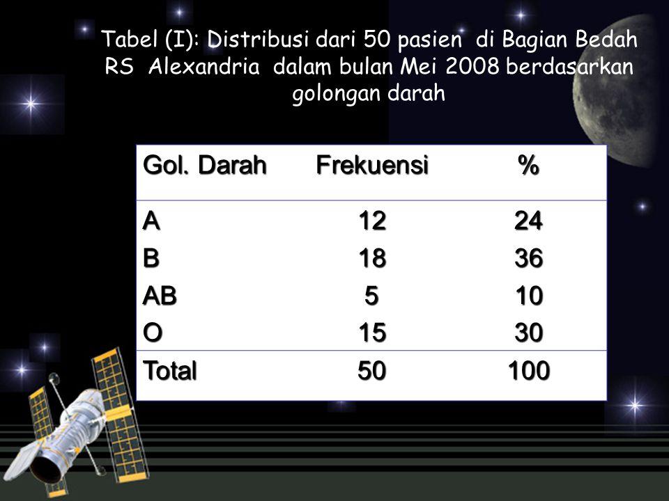 Tabel (I): Distribusi dari 50 pasien di Bagian Bedah RS Alexandria dalam bulan Mei 2008 berdasarkan golongan darah Gol. Darah Frekuensi% ABABO12185152