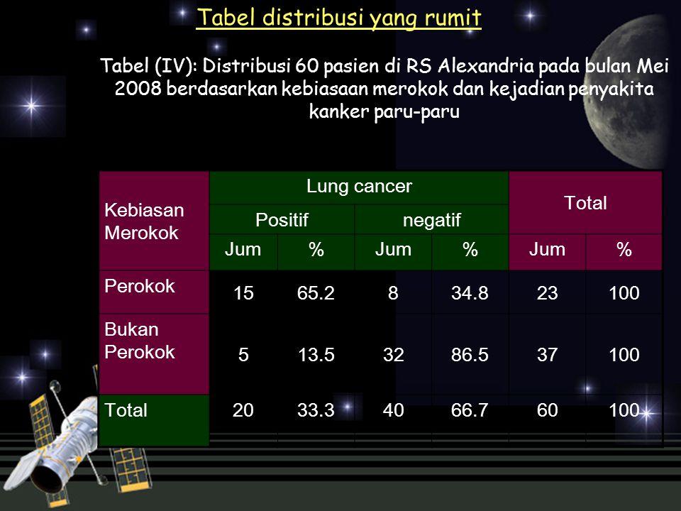 Tabel distribusi yang rumit Tabel (IV): Distribusi 60 pasien di RS Alexandria pada bulan Mei 2008 berdasarkan kebiasaan merokok dan kejadian penyakita