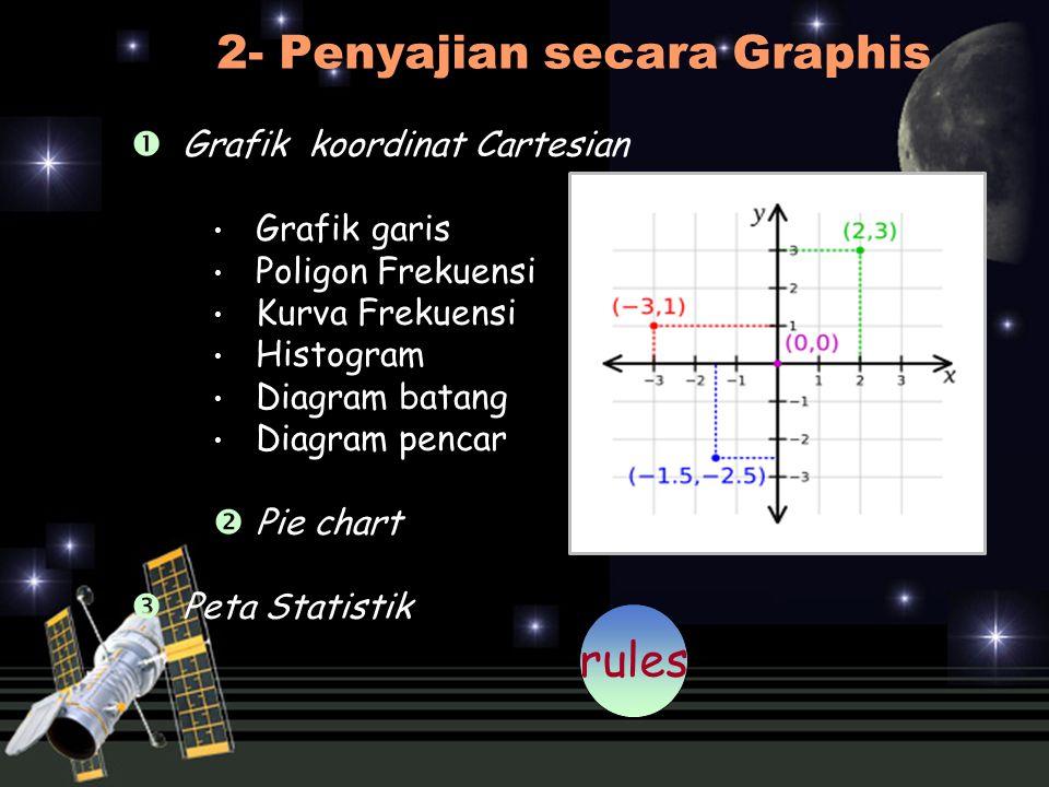 2- Penyajian secara Graphis  Grafik koordinat Cartesian Grafik garis Poligon Frekuensi Kurva Frekuensi Histogram Diagram batang Diagram pencar  Pie