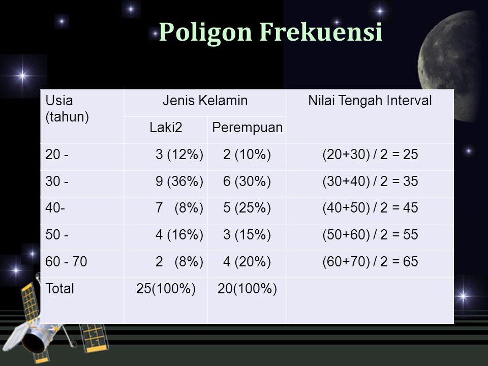 Poligon Frekuensi Usia (tahun) Jenis KelaminNilai Tengah Interval Laki2Perempuan 20 -3 (12%)2 (10%)(20+30) / 2 = 25 30 -9 (36%)6 (30%)(30+40) / 2 = 35