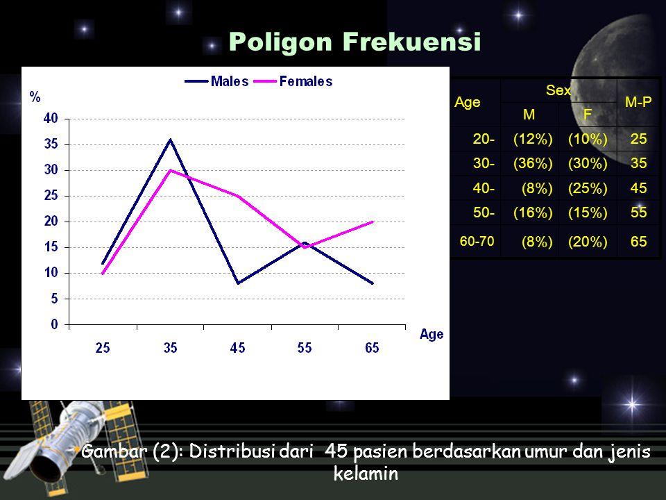 Poligon Frekuensi Age Sex M-P MF 20-(12%)(10%)25 30-(36%)(30%)35 40- (8%)(25%)45 50-(16%)(15%)55 60-70 (8%)(20%)65 Gambar (2): Distribusi dari 45 pasi