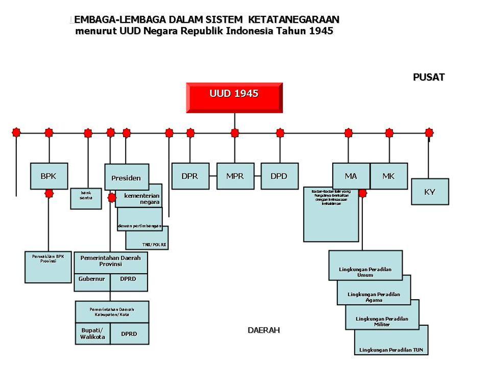 4.DPRD sebagai unsur penyelenggaraan pemerintahan daerah.