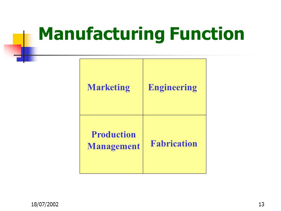13 Manufacturing Function MarketingEngineering Fabrication Production Management 18/07/2002