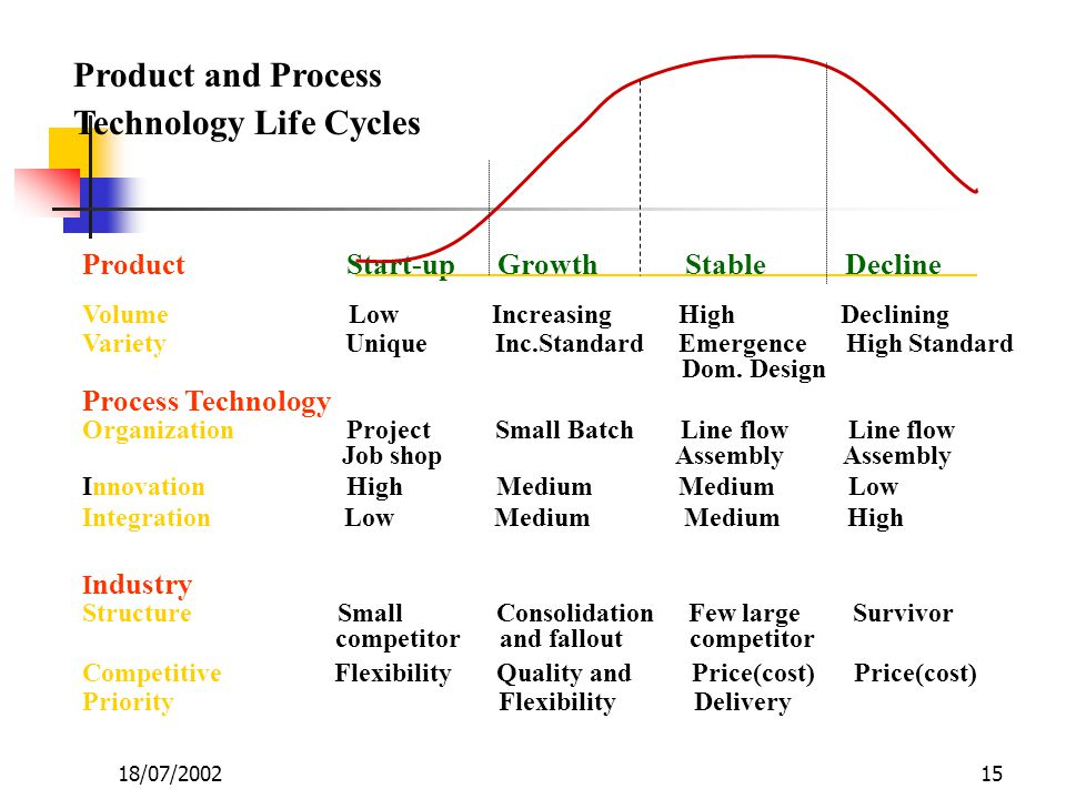 15 Product Start-up Growth Stable Decline Volume Low Increasing High Declining Variety Unique Inc.Standard Emergence High Standard Dom. Design Process
