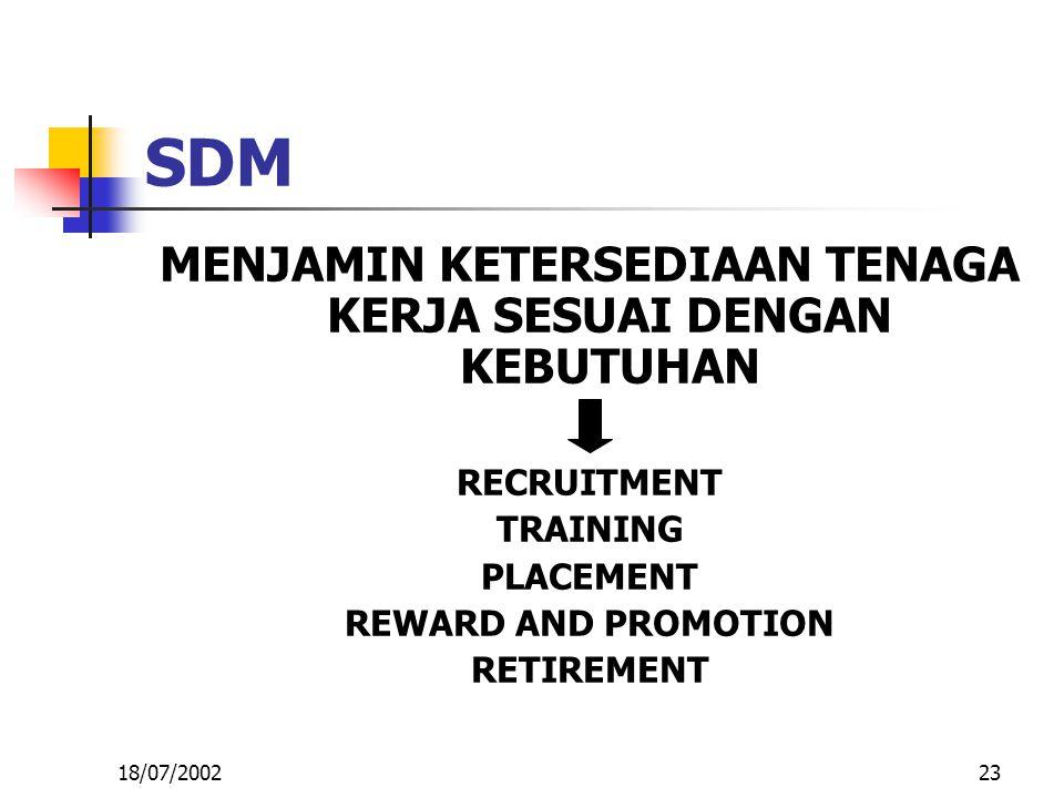 23 SDM MENJAMIN KETERSEDIAAN TENAGA KERJA SESUAI DENGAN KEBUTUHAN RECRUITMENT TRAINING PLACEMENT REWARD AND PROMOTION RETIREMENT 18/07/2002