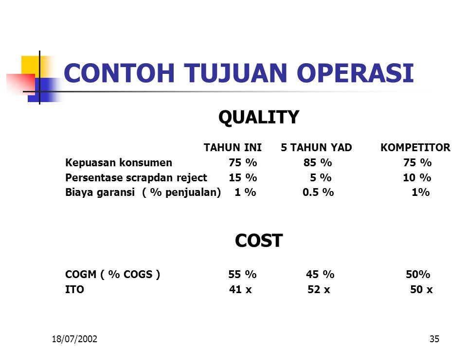35 CONTOH TUJUAN OPERASI QUALITY TAHUN INI 5 TAHUN YAD KOMPETITOR Kepuasan konsumen 75 % 85 % 75 % Persentase scrapdan reject 15 % 5 % 10 % Biaya garansi ( % penjualan) 1 % 0.5 % 1% COST COGM ( % COGS ) 55 % 45 % 50% ITO 41 x 52 x 50 x 18/07/2002