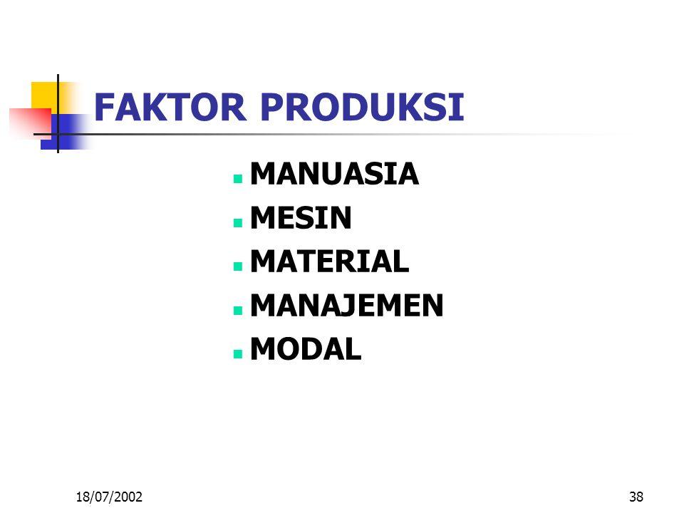 38 FAKTOR PRODUKSI MANUASIA MESIN MATERIAL MANAJEMEN MODAL 18/07/2002