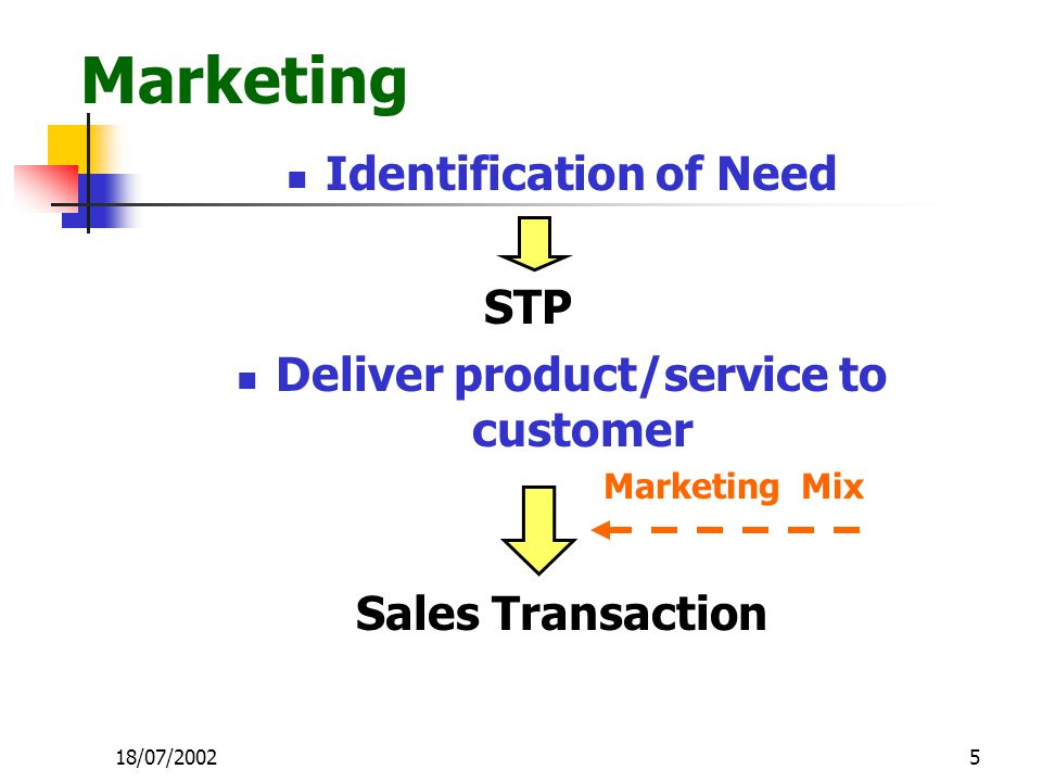 5 Marketing Identification of Need STP Deliver product/service to customer Marketing Mix Sales Transaction 18/07/2002