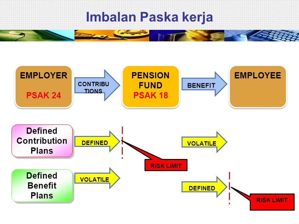 Imbalan Paska kerja EMPLOYER PSAK 24 EMPLOYER PSAK 24 PENSION FUND PSAK 18 PENSION FUND PSAK 18 EMPLOYEE CONTRIBU TIONS BENEFIT Defined Contribution P