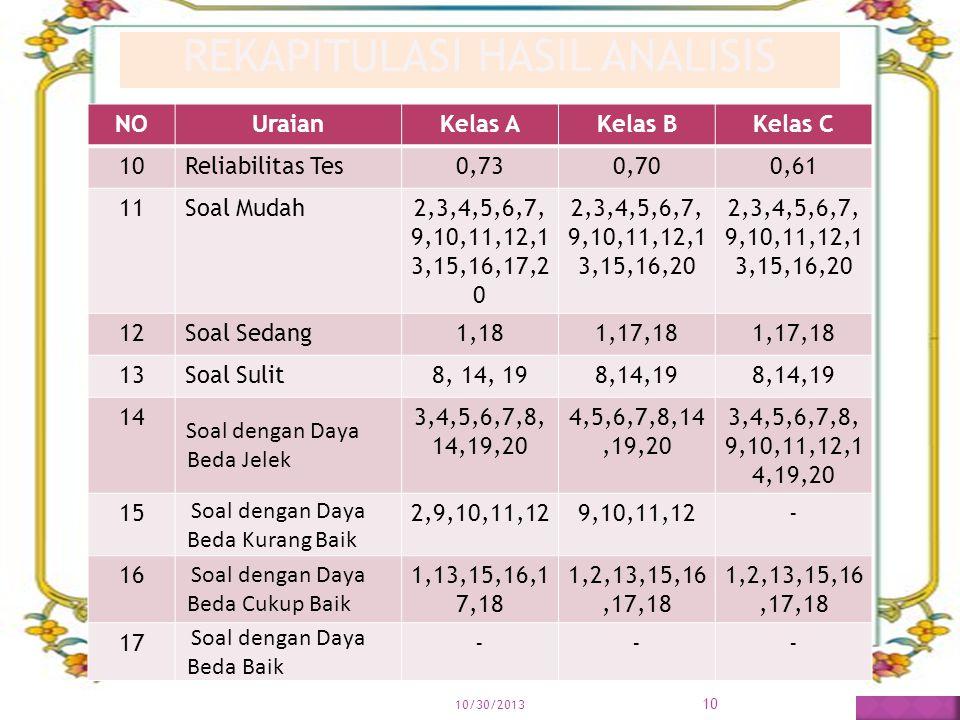 10/30/2013 10 REKAPITULASI HASIL ANALISIS NOUraianKelas AKelas BKelas C 10Reliabilitas Tes0,730,700,61 11Soal Mudah2,3,4,5,6,7, 9,10,11,12,1 3,15,16,1