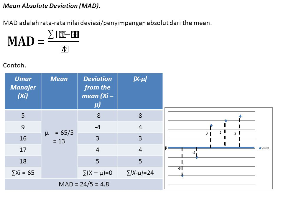 Mean Absolute Deviation (MAD). MAD adalah rata-rata nilai deviasi/penyimpangan absolut dari the mean. Contoh. Umur Manajer (Xi) MeanDeviation from the