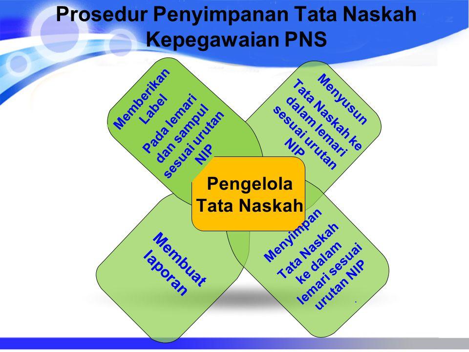 Prosedur Penyimpanan Tata Naskah Kepegawaian PNS Memberikan Label Pada lemari dan sampul sesuai urutan NIP Menyusun Tata Naskah ke dalam lemari sesuai