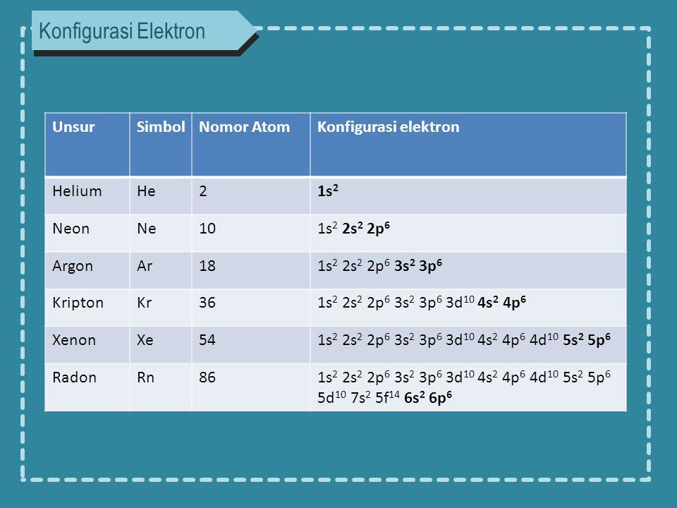 Konfigurasi Elektron UnsurSimbolNomor AtomKonfigurasi elektron HeliumHe21s 2 NeonNe101s 2 2s 2 2p 6 ArgonAr181s 2 2s 2 2p 6 3s 2 3p 6 KriptonKr361s 2 2s 2 2p 6 3s 2 3p 6 3d 10 4s 2 4p 6 XenonXe541s 2 2s 2 2p 6 3s 2 3p 6 3d 10 4s 2 4p 6 4d 10 5s 2 5p 6 RadonRn861s 2 2s 2 2p 6 3s 2 3p 6 3d 10 4s 2 4p 6 4d 10 5s 2 5p 6 5d 10 7s 2 5f 14 6s 2 6p 6