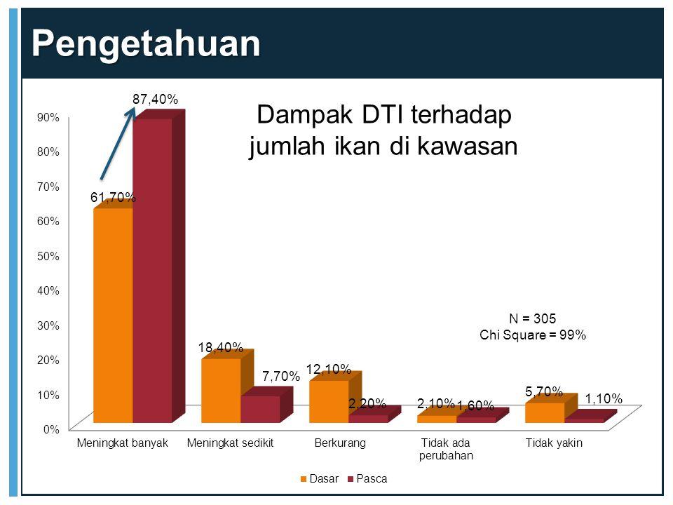 Pengetahuan Dampak DTI terhadap jumlah ikan di kawasan N = 305 Chi Square = 99%