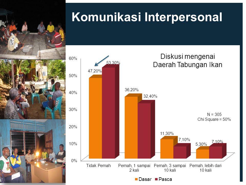 Komunikasi Interpersonal Diskusi mengenai Daerah Tabungan Ikan N = 305 Chi Square = 50%
