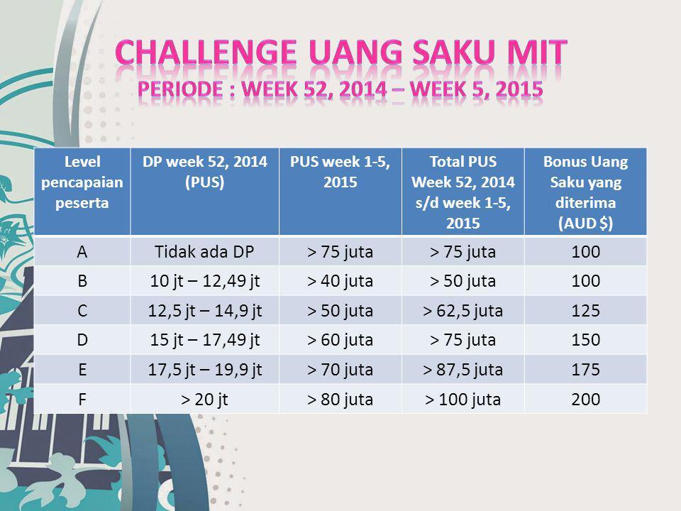 Level pencapaian peserta DP week 52, 2014 (PUS) PUS week 1-5, 2015 Total PUS Week 52, 2014 s/d week 1-5, 2015 Bonus Uang Saku yang diterima (AUD $) AT