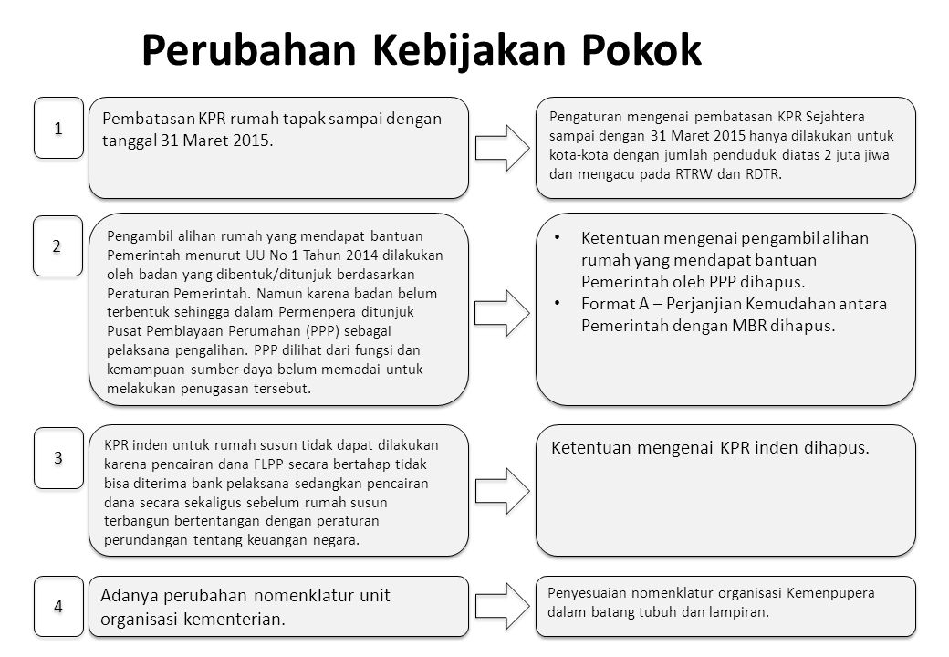 Perubahan Kebijakan Pokok Pembatasan KPR rumah tapak sampai dengan tanggal 31 Maret 2015. 1 1 Pengaturan mengenai pembatasan KPR Sejahtera sampai deng