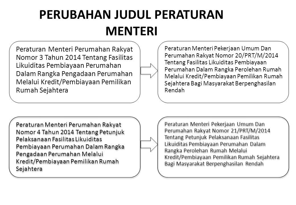PERUBAHAN JUDUL PERATURAN MENTERI Peraturan Menteri Perumahan Rakyat Nomor 3 Tahun 2014 Tentang Fasilitas Likuiditas Pembiayaan Perumahan Dalam Rangka