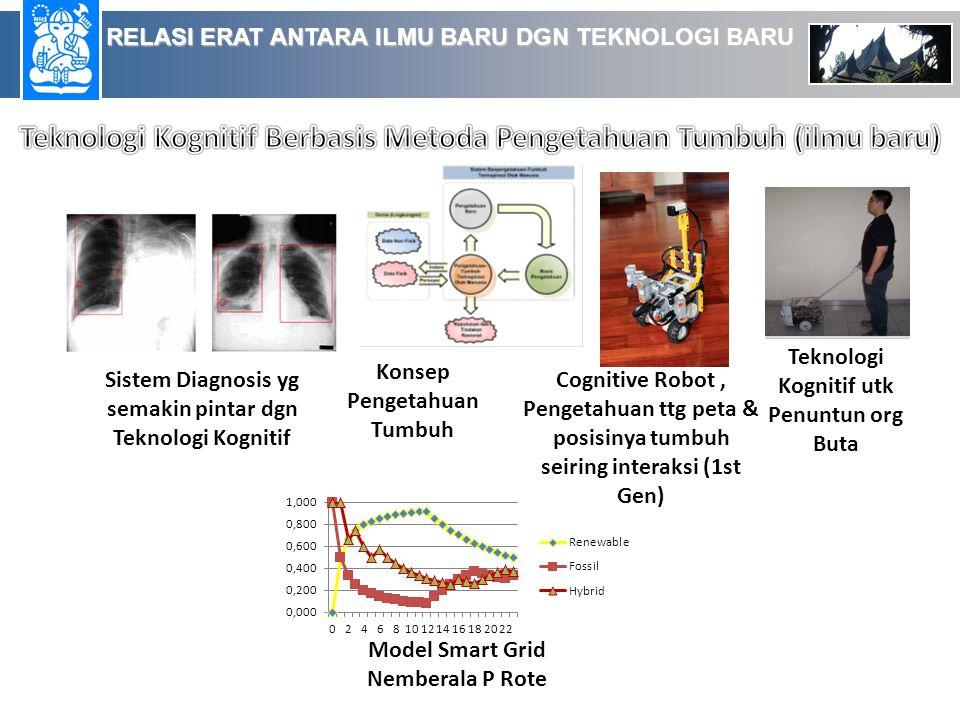 Cognitive Artificial Intelligence Research Group, STEI ITB - Indonesia Road-Map Pengembangan Kompetensi Kecerdasan Tiruan Kognitif, sejak 1992 Rekayasa Kognitif (Robot Kognitif) Kecerdasan Tiruan Kognitif 2011
